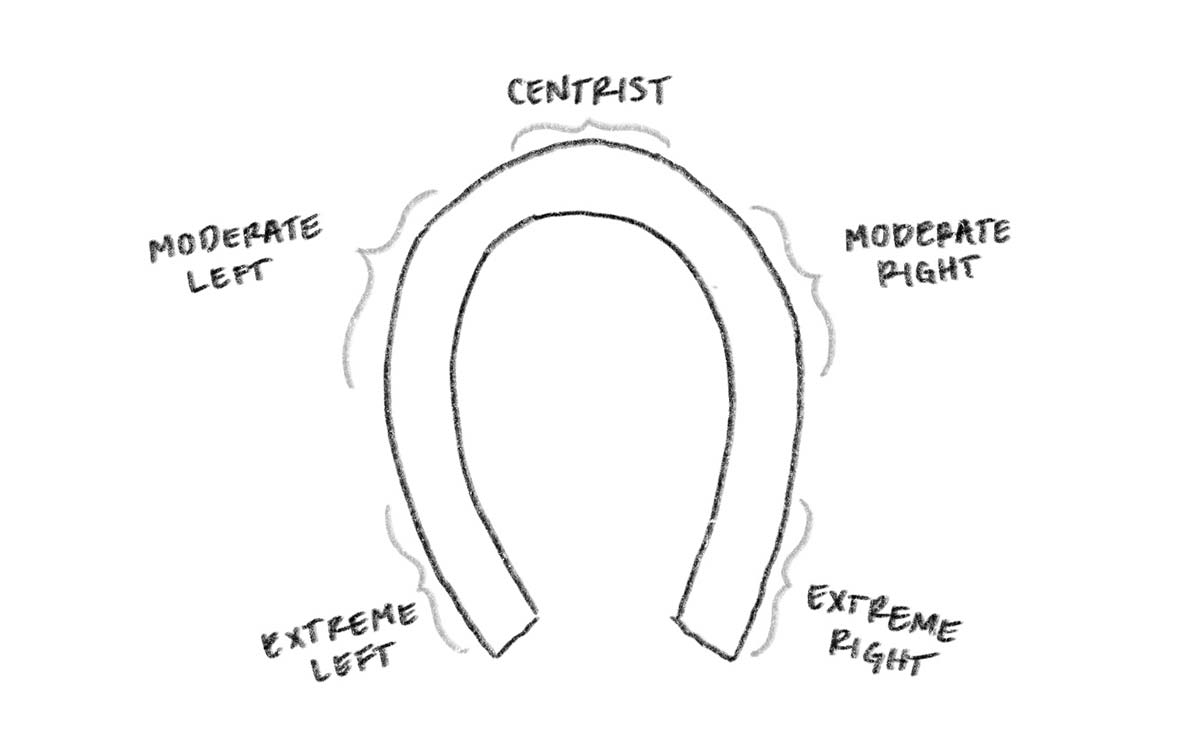 Horsehoe theory diagram showing the extreme right and extreme left closer together than the moderate right and moderate left